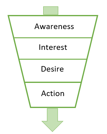 The importance of brand awareness in a competitive world aida purchasing funnel maxwellsz
