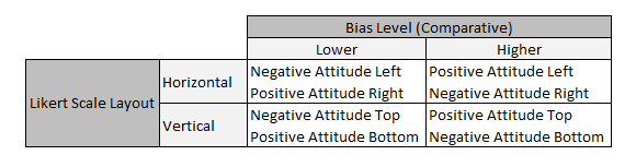 Bias Matrix